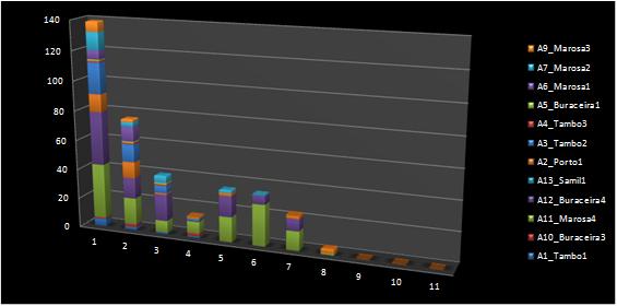 Registro de capturas por día de control y aparejo fantasma (fuente: PESCAL)