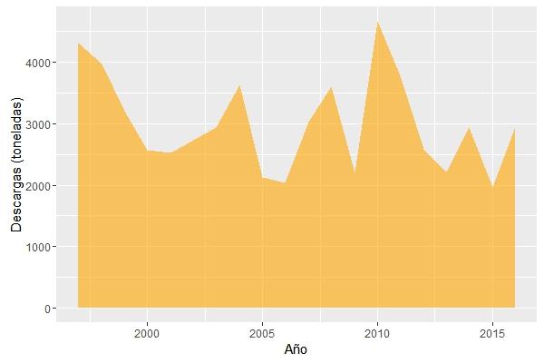 Descargas totales de pulpo común en lonjas gallegas (1997-2015). Fuente: http://www.pescadegalicia.gal